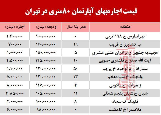 قیمت اجاره آپارتمان ۸۰ متری در تهران + جدول