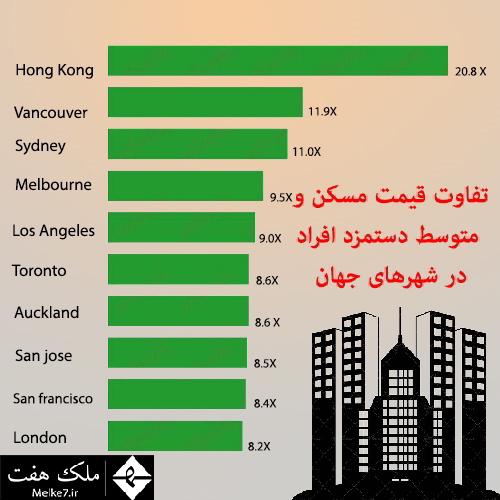 اختلاف قیمت مسکن و متوسط دستمزد افراد در شهرهای جهان