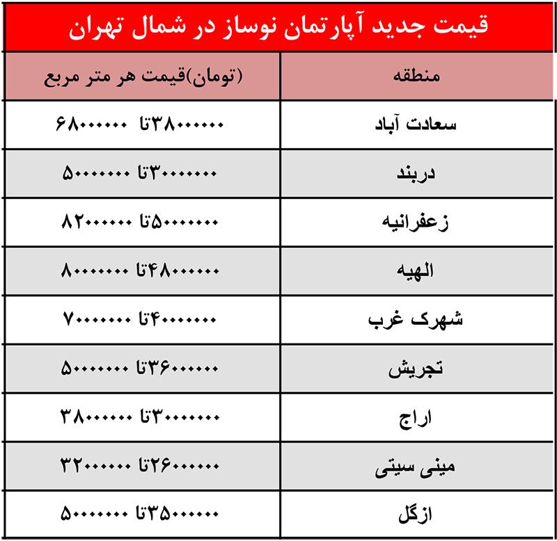 لیست قیمت خرید آپارتمان و خانه در شمال تهران-ملک هفت
