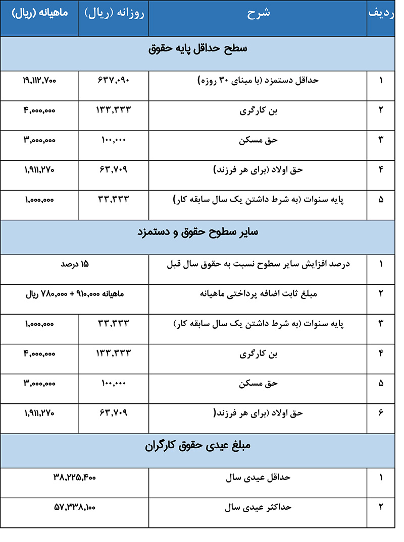 جدول حقوق و حق مسکن کارگران 99 - افزایش حق مسکن - حقوق و دستمزد + جدول