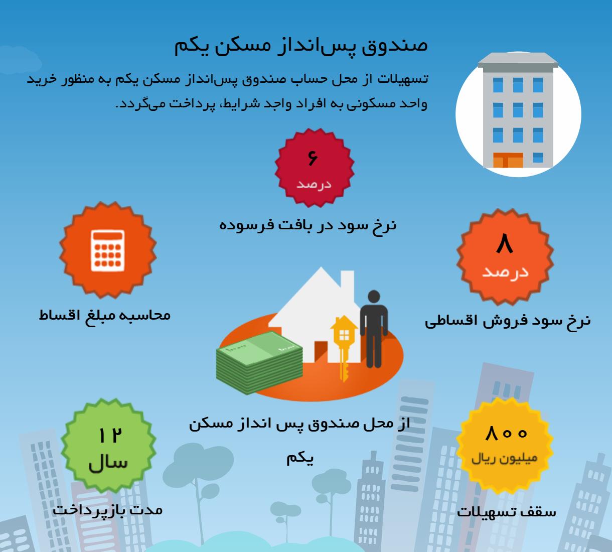 تسهیلات بانک مسکن - وام از محل صندوق جوانان