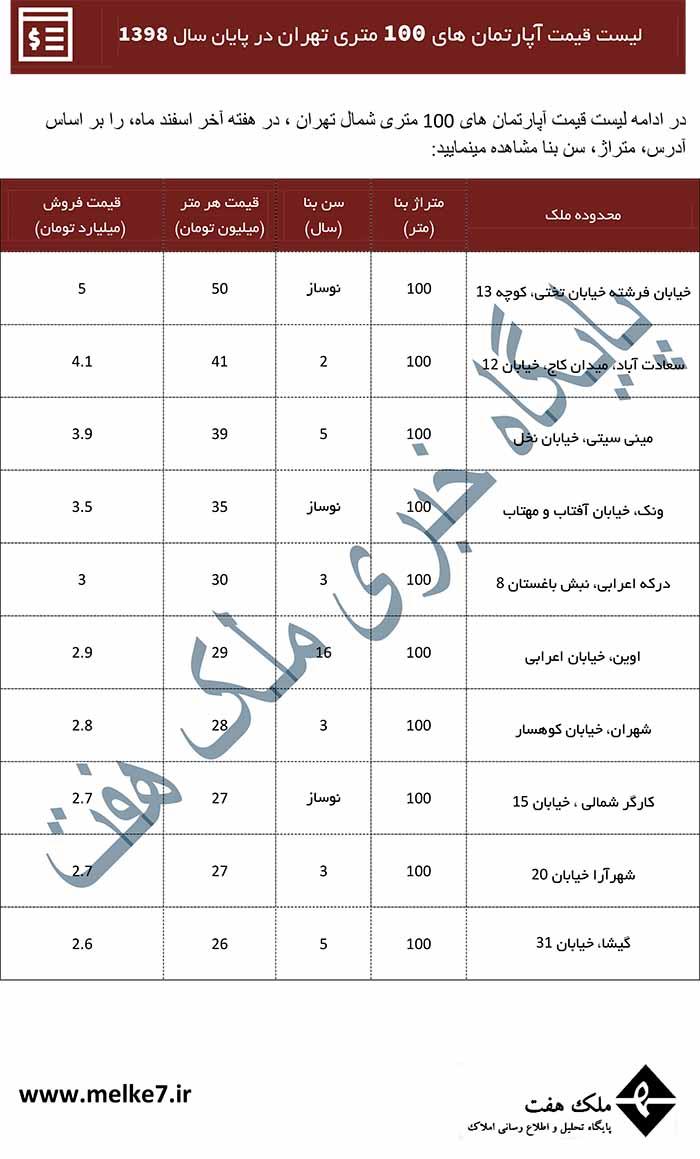 قیمت خانه صد متری در تهران-ملک 7