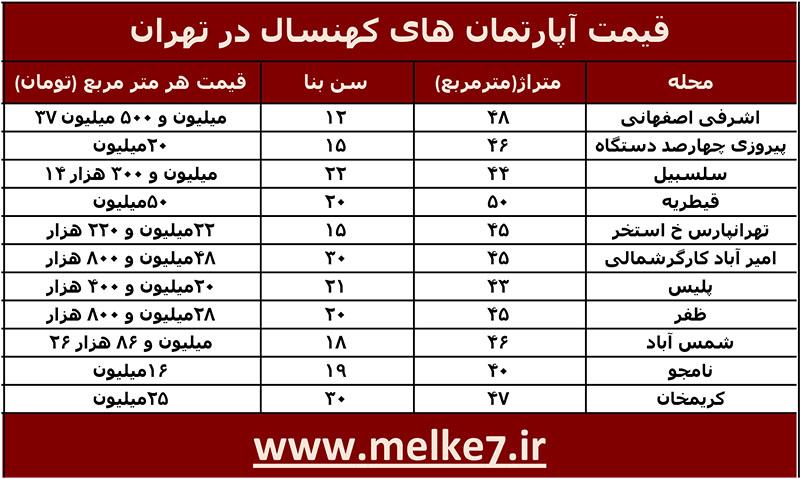 لیست قیمت جدید خانه های کهنسال در تهران