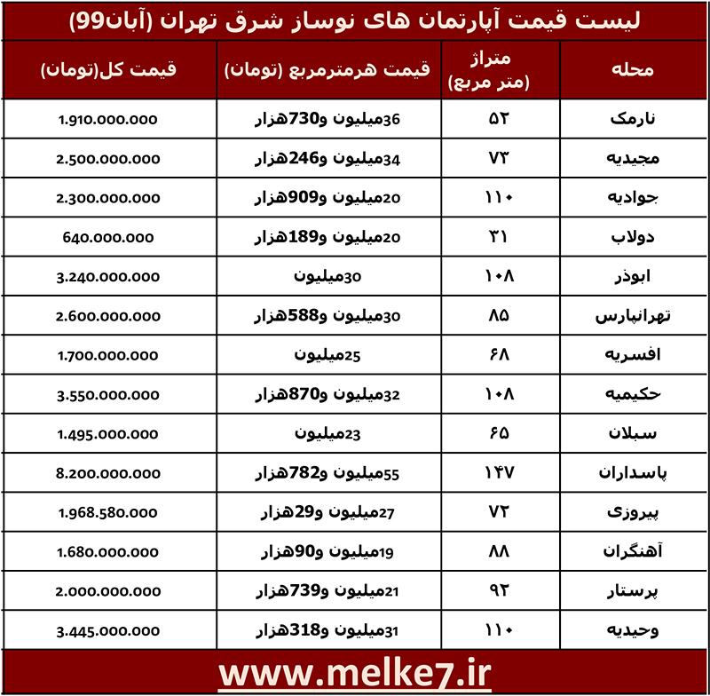 لیست قیمت آپارتمان نوساز در شرق تهران (آبان99)