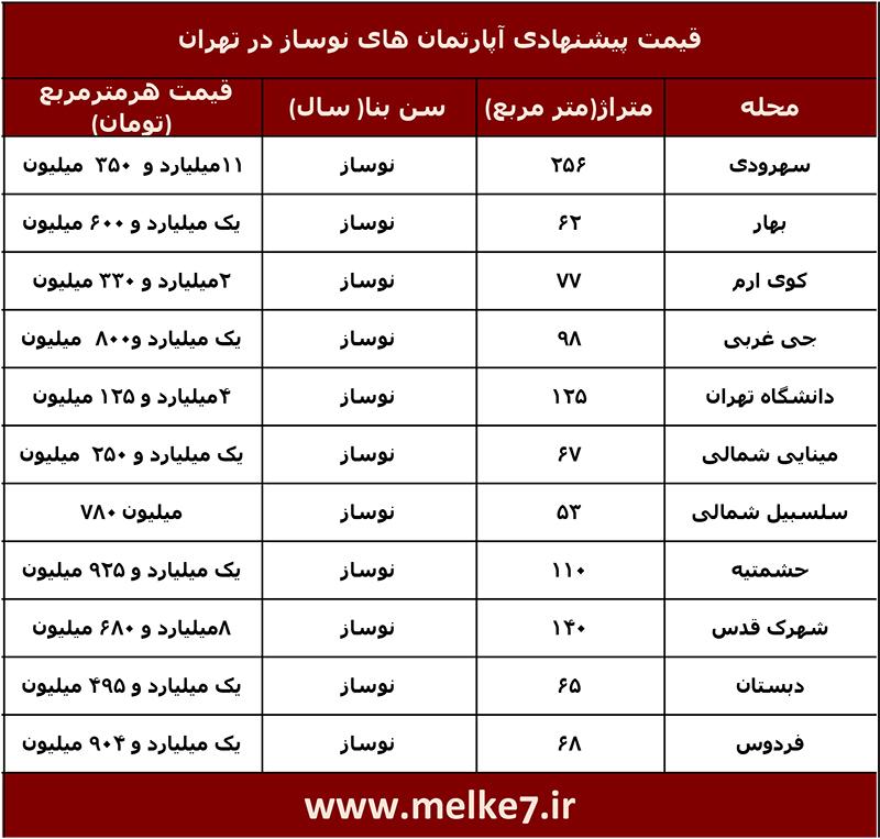 لیست قیمت آپارتمان های نوساز فروش رفته در تهران