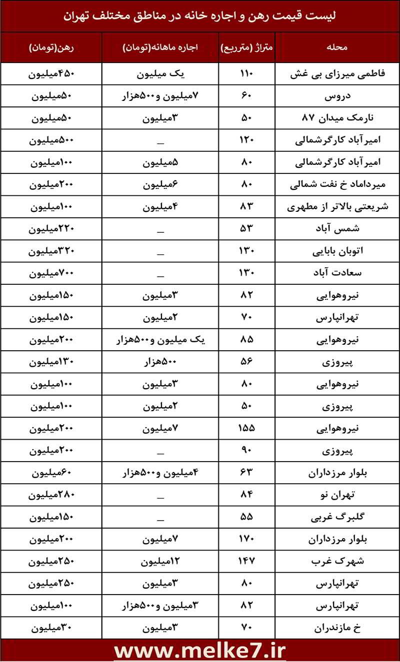 لیست قیمت رهن و اجاره خانه در مناطق مختلف تهران