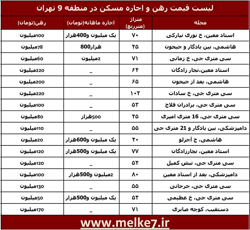 لیست قیمت رهن و اجاره مسکن در منطقه 9 تهران