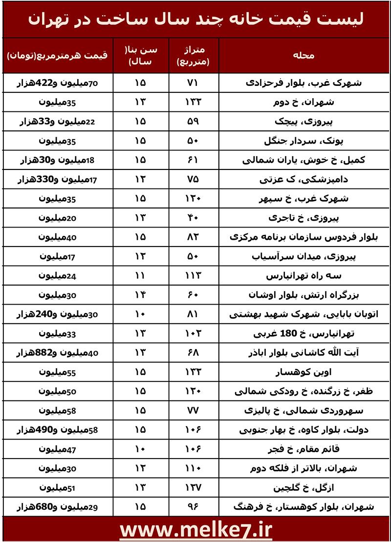 لیست قیمت خانه های چند سال ساخت در تهران