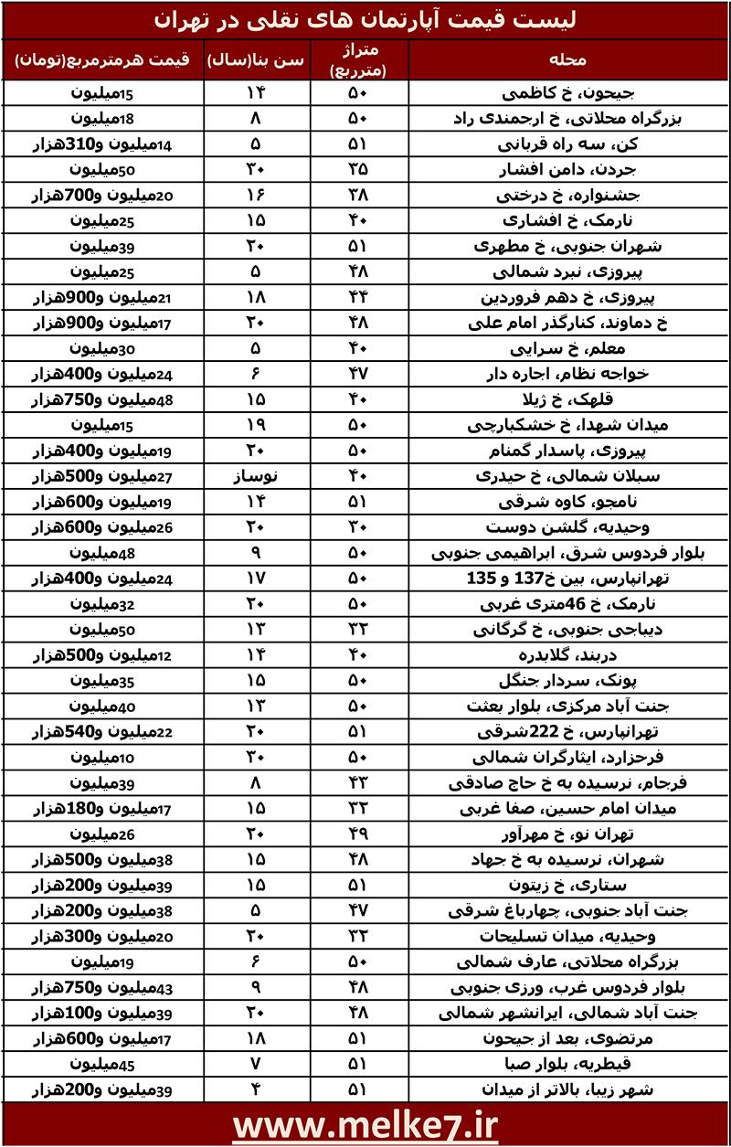 لیست قیمت آپارتمان نقلی در تهران