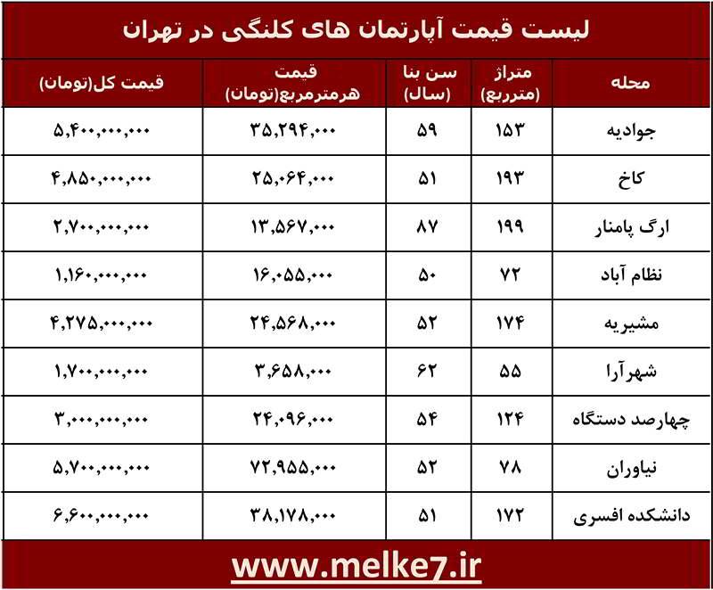 لیست قیمت قدیمی ترین آپارتمان های تهران