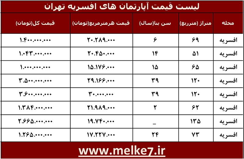 لیست قیمت جدید آپارتمان های افسریه تهران