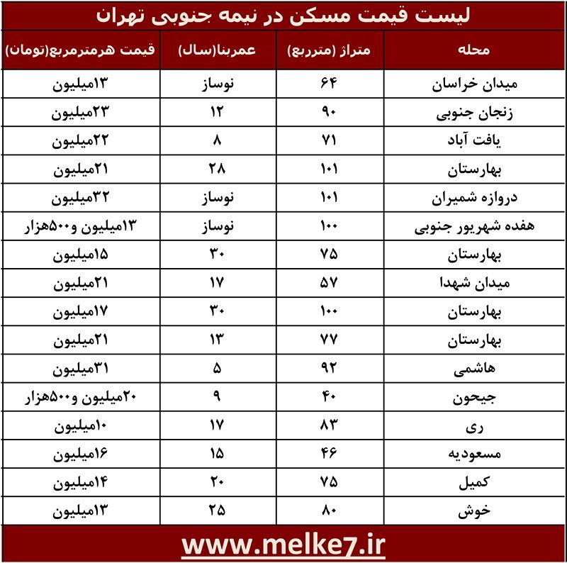 لیست قیمت مسکن در مناطق نیمه جنوبی تهران
