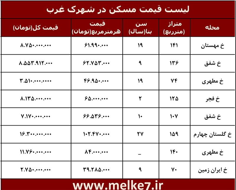 لیست قیمت مسکن در شهرک غرب تهران