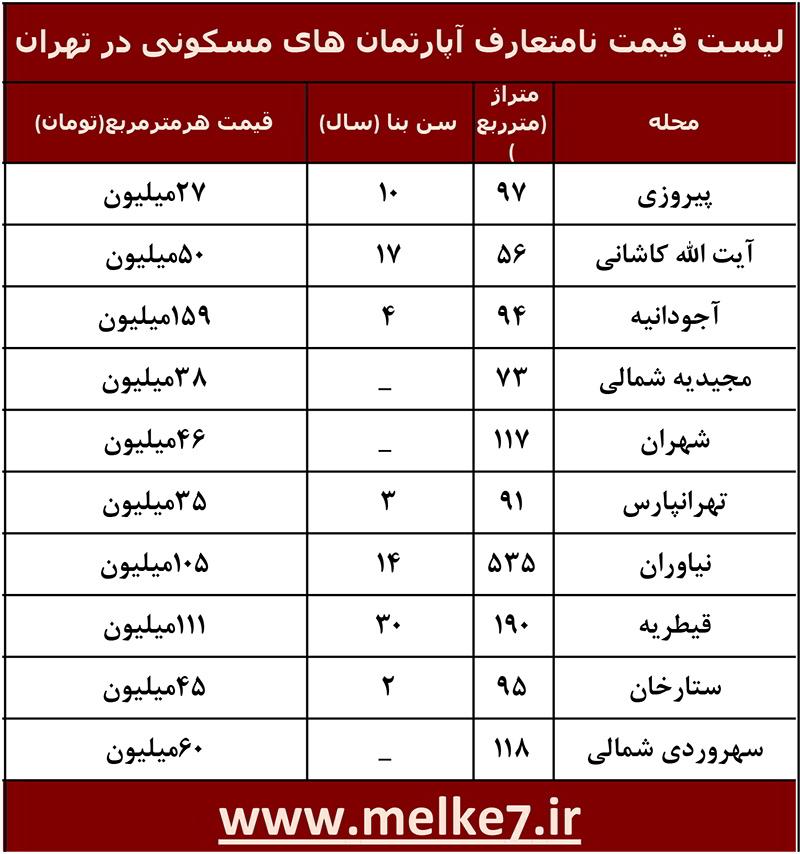 لیست قیمت نامتعارف آپارتمان های مسکونی در تهران