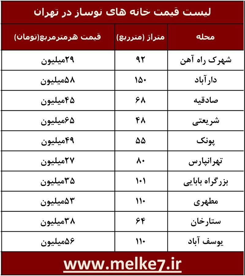 لیست قیمت خانه های نوساز در تهران