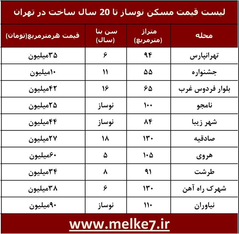 لیست قیمت مسکن نوساز تا 20 سال ساخت در تهران