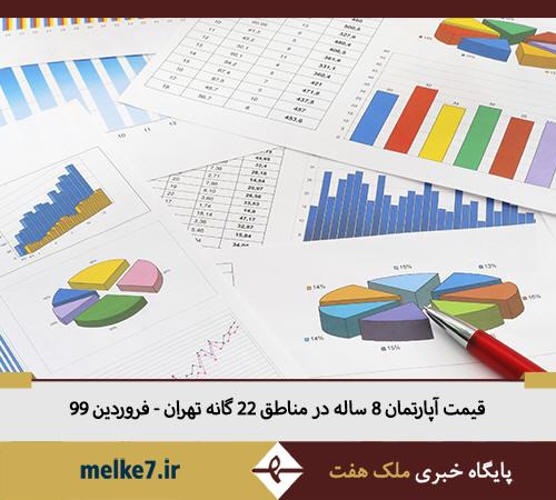 قیمت آپارتمان 8 ساله مناطق 22 گانه تهران - فروردین 99