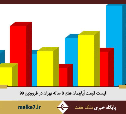 قیمت آپارتمان های 8 ساله در تهران- فروردین 99