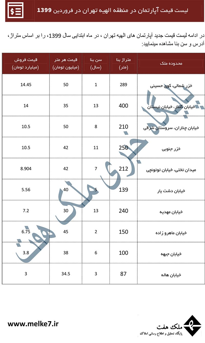 قیمت خانه در الهیه تهران- خرید خانه در الهیه