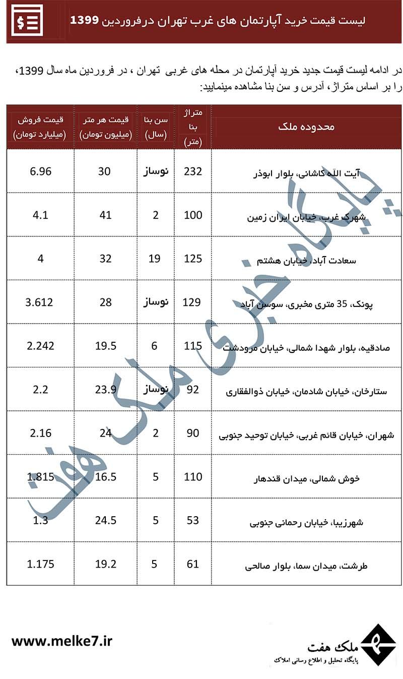قیمت خانه در غرب تهران- 1399