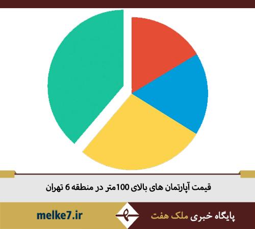 قیمت آپارتمان بالای 100 متر در منطقه 6 تهران - فروردین 99