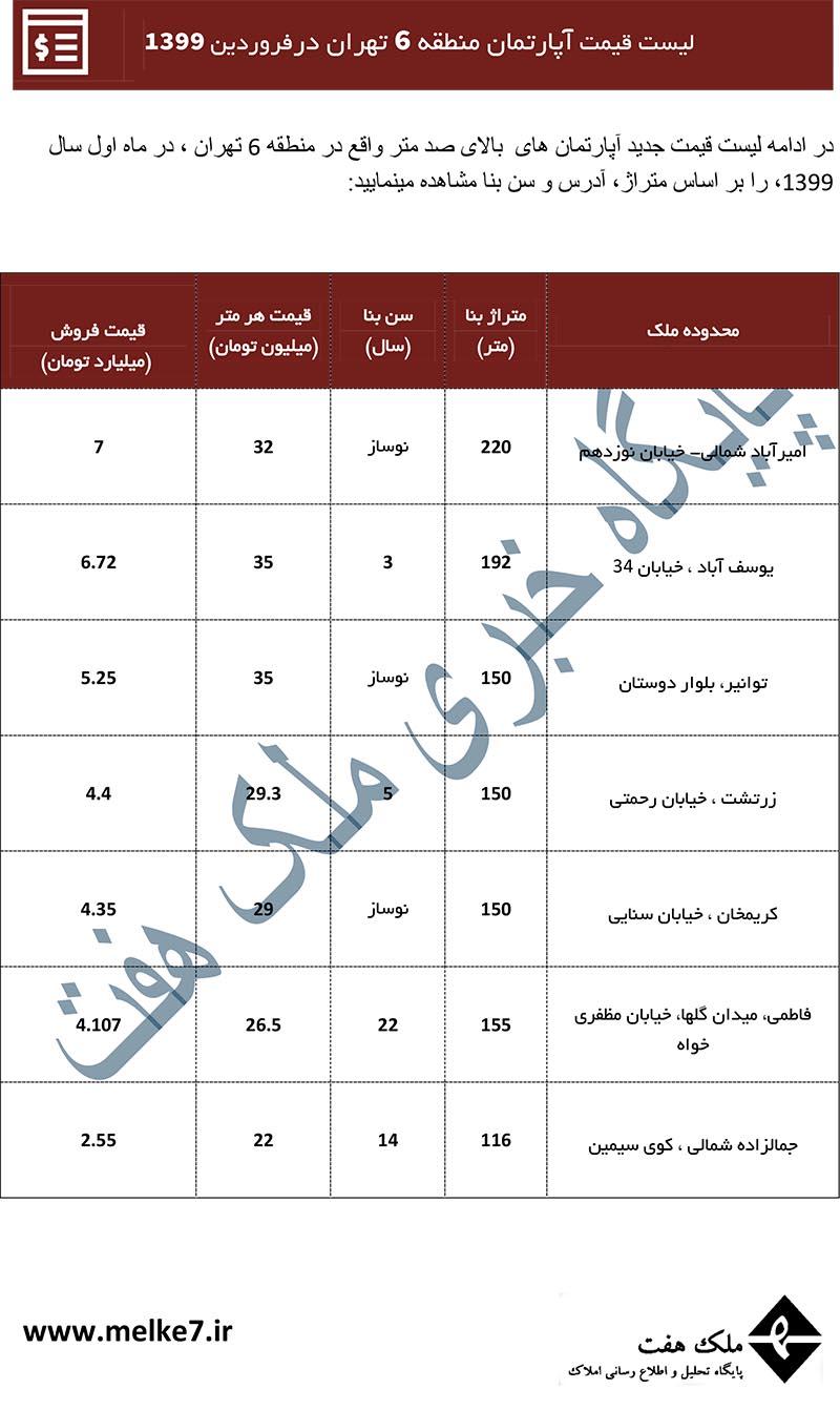قیمت جدید آپارتمان منطقه 6 تهران- فروردین 99