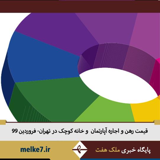 قیمت اجاره آپارتمان کوچک در تهران در فروردین 99