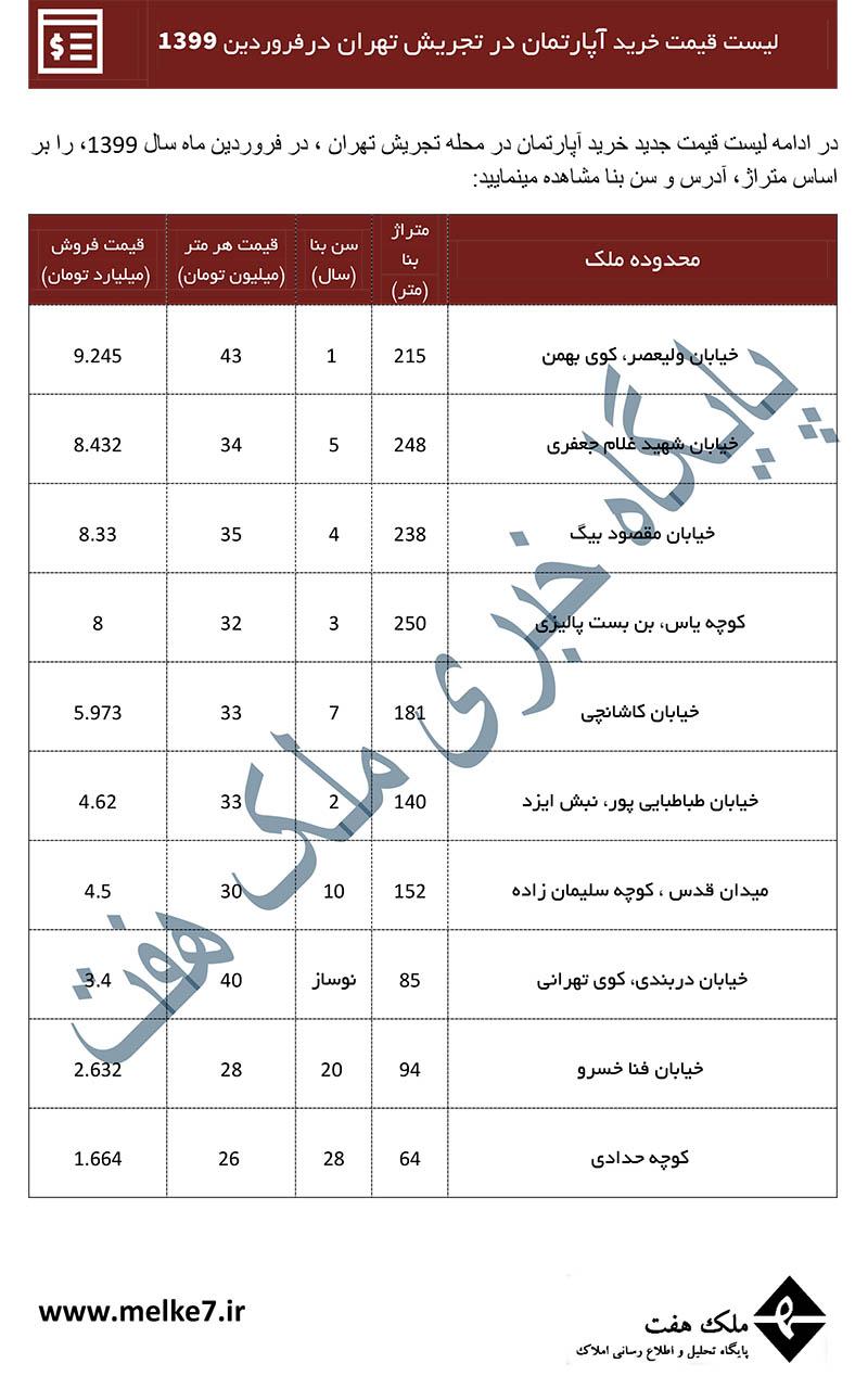قیمت خرید خانه در تجریش تهران 99