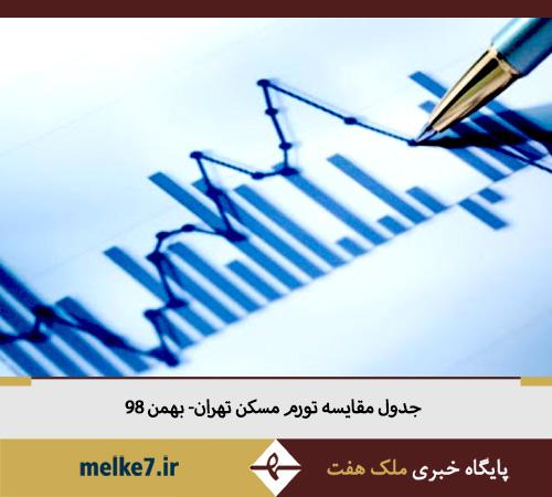 165 درصد افزایش نرخ تورم مسکن در تهران-بهمن 98