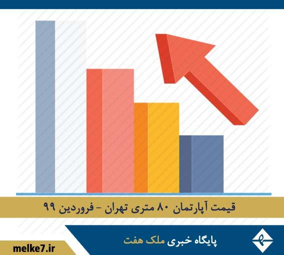 قیمت آپارتمان ۸۰ متری تهران - فروردین 99
