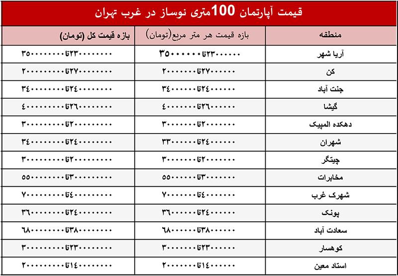 قیمت خانه نوساز صد متری در غرب تهران چند است؟