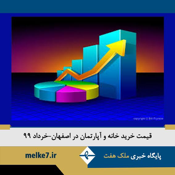 قیمت خرید خانه و ملک در اصفهان+جدول