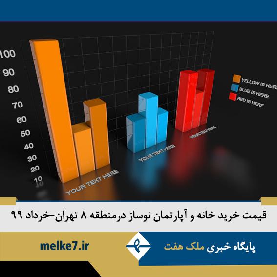 قیمت خرید خانه نوساز در منطقه 8 تهران-خرداد99