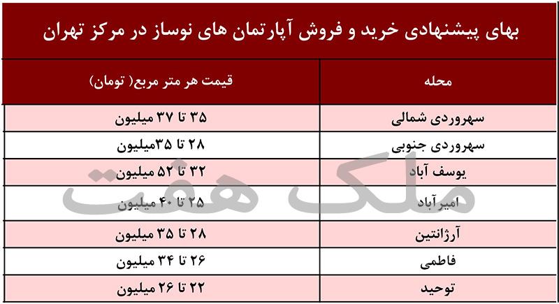 آپارتمان و خانه نوساز در مرکز تهران چند است؟ لیست قیمت امروز خانه و ملک