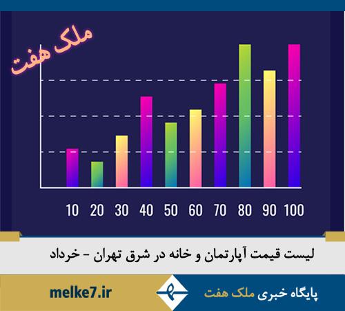 قیمت خرید آپارتمان و خانه نوساز در شرق تهران-خرداد 99