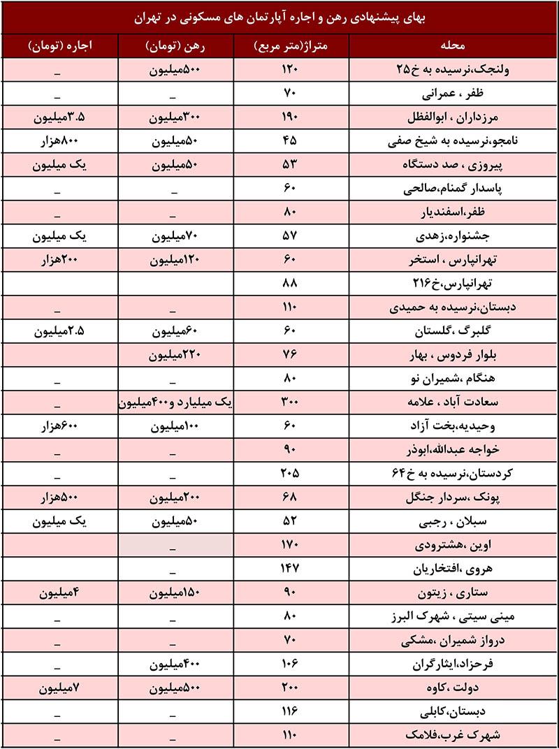 قیمت رهن و اجاره آپارتمان و خانه در تهران -لیست قیمت امروز خانه اجاره ای در تهران -پول پیش و اجاره بها- ملک هفت