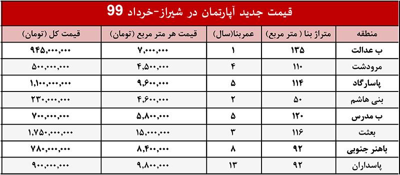 قیمت خرید خانه در شیراز چند است؟شیراز فارس