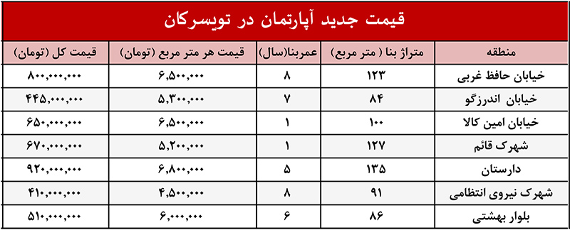 خرید خانه در تویسرکان همدان-رودلاور-قیمت و جدول