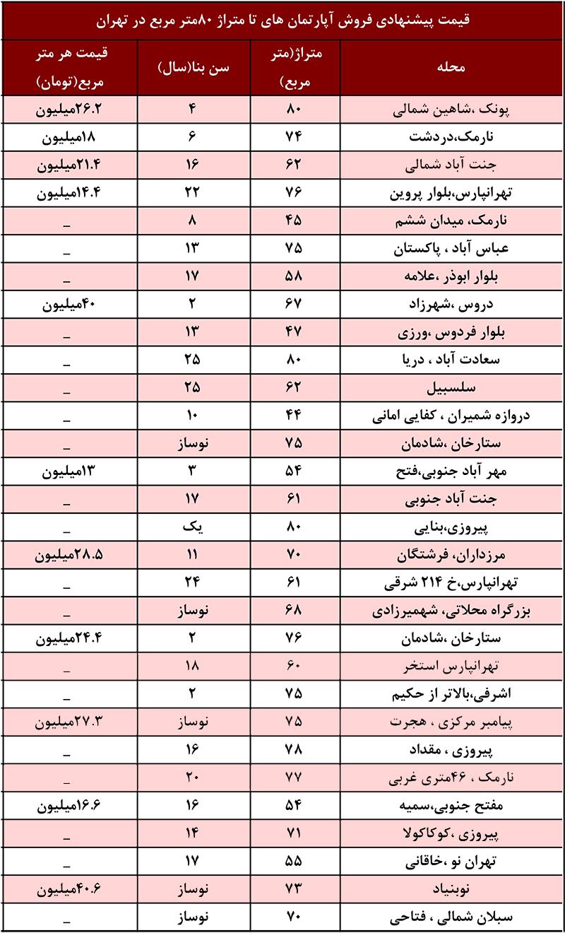 قیمت خانه 80 متری تهران- لیست قیمت امروز مسکن