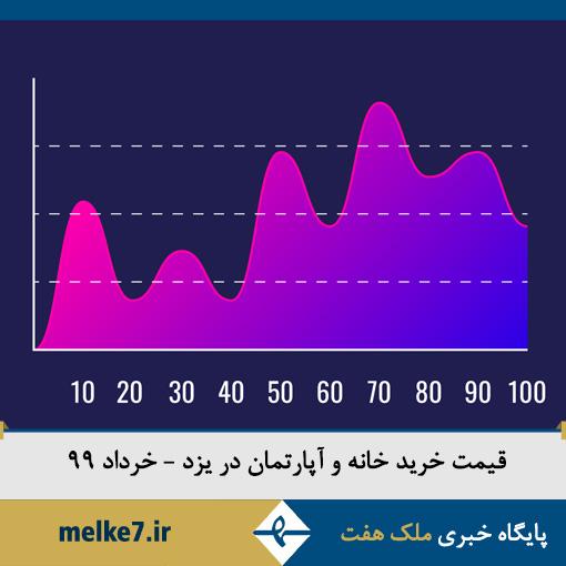 قیمت جدید خرید خانه و آپارتمان در یزد-خرداد 99