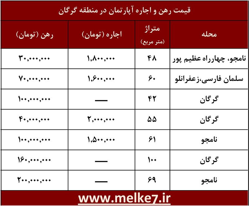 لیست قیمت رهن و اجاره آپارتمان در خیابان گرگان