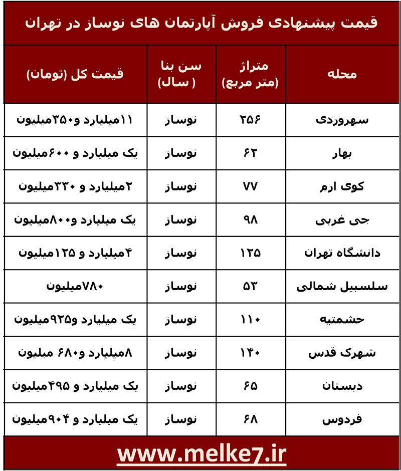 لیست قیمت آپارتمان های نوساز فروش رفته در مناطق مختلف تهران