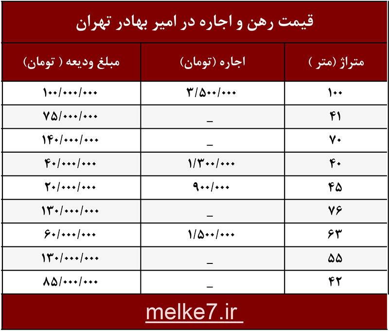 لیست قیمت اجاره خانه در امیر بهادر - قیمت آپارتمان رهن و اجاره در امیربهادر