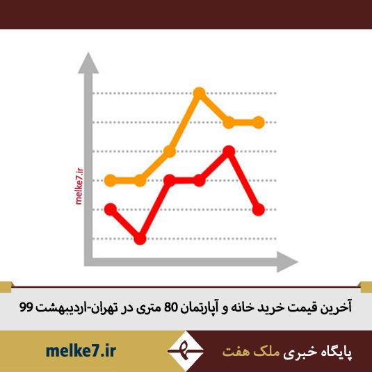 قیمت خرید و فروش خانه و آپارتمان 80 متری در تهران- اردیبهشت 99
