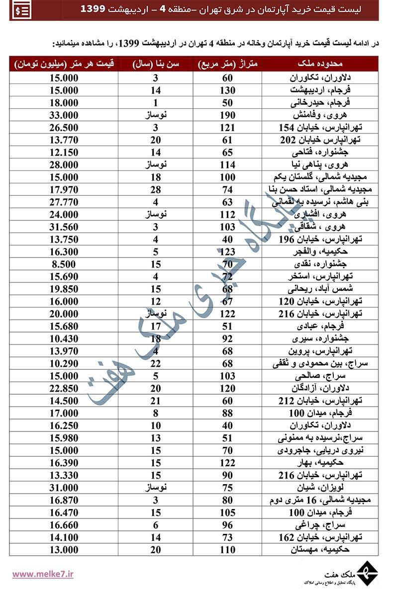 قیمت ملک و خانه در منطقه 4 تهران - لیست قیمت آپارتمان در شرق تهران -99