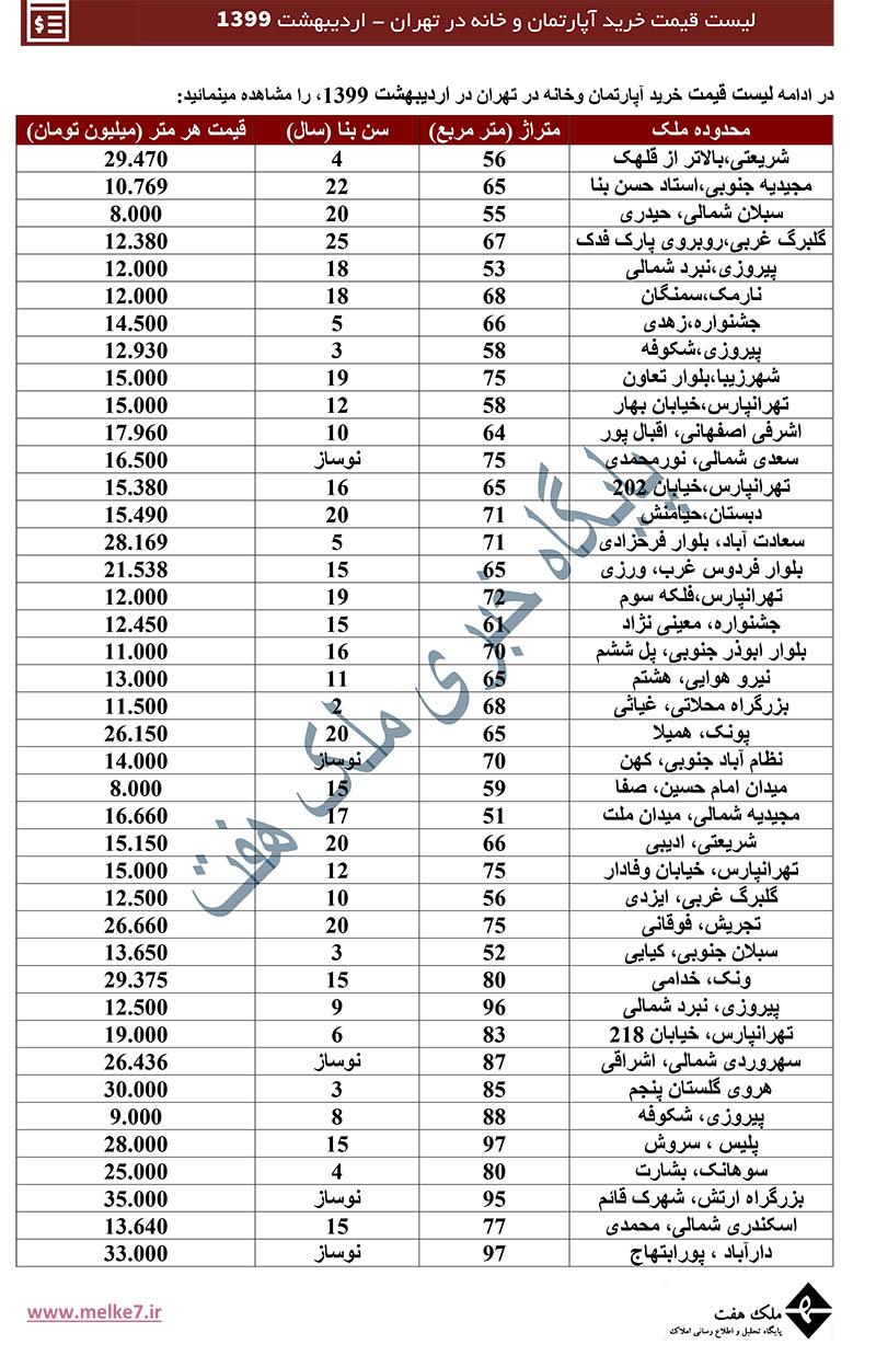 لیست قیمت امروز مسکن تهران - قیمت خانه و آپارتمان در تهران - 99 ملک هفت