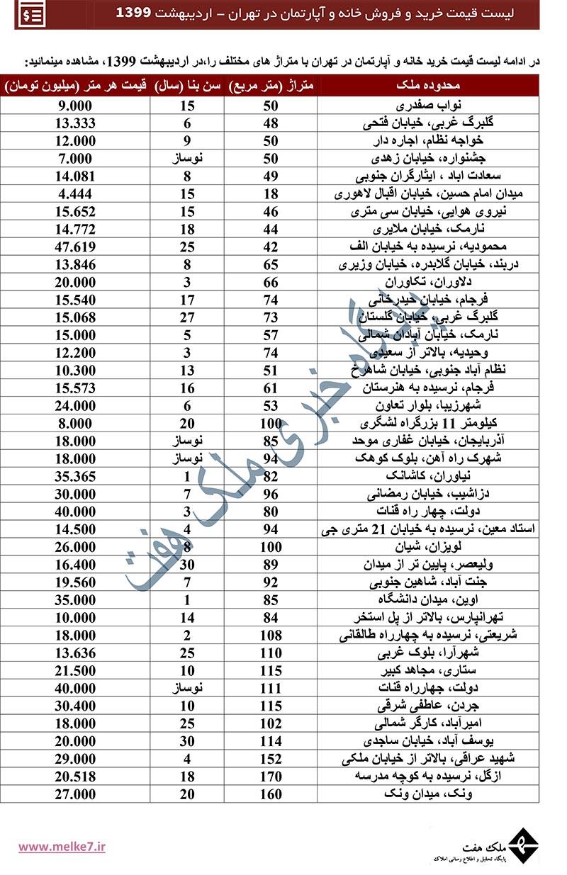 قیمت جدید خرید و فروش آپارتمان در تهران - اردیبهشت 99