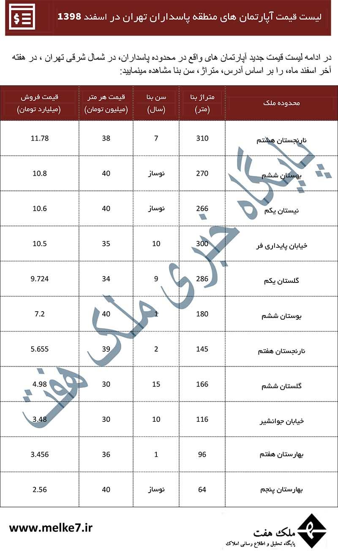 قیمت خانه در پاسداران تهران- آخرین قیمت آپارتمان پاسداران