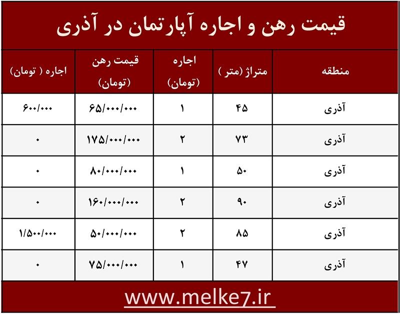 قیمت رهن و اجاره آپارتمان در آذری