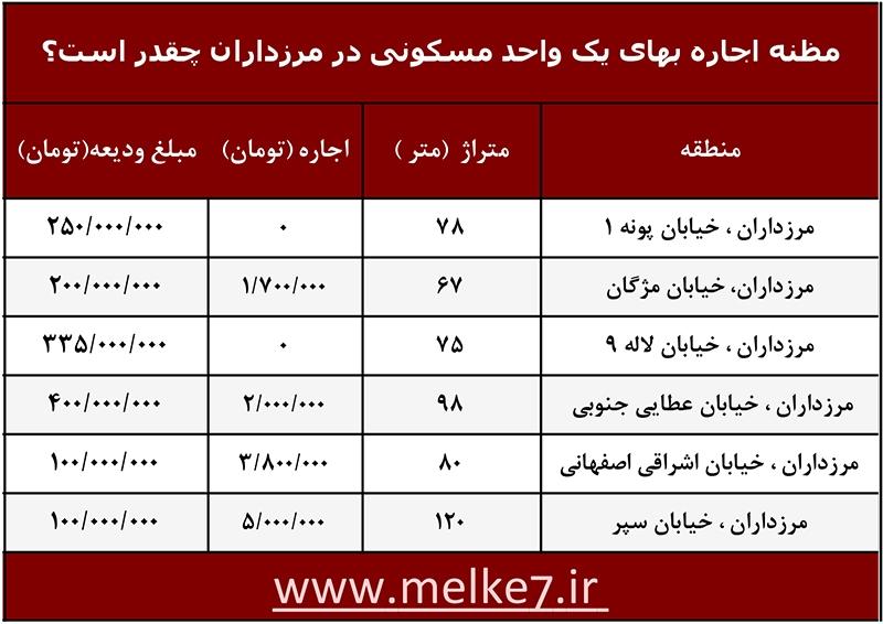 قیمت اجاره آپارتمان در مرزداران_ملک هفت